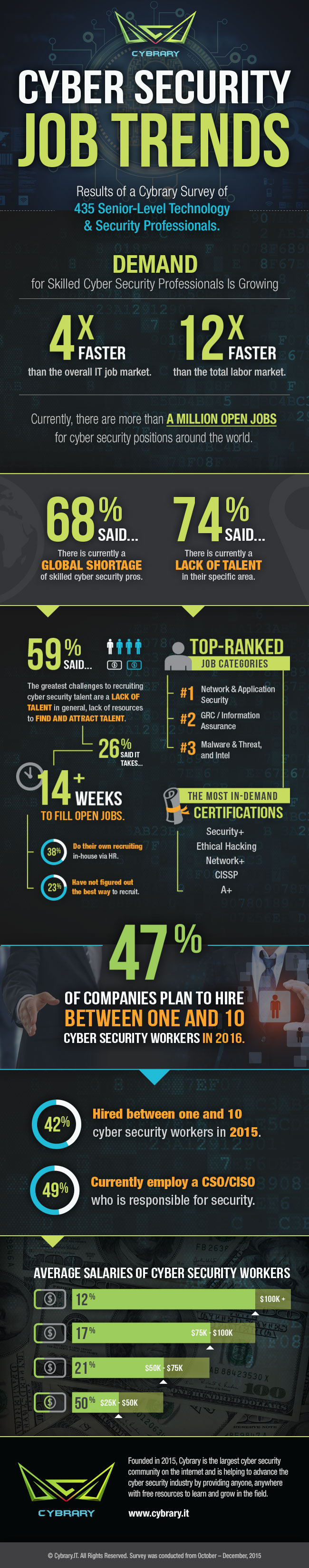 Infographic for 2016 Cyber Security Job Trends