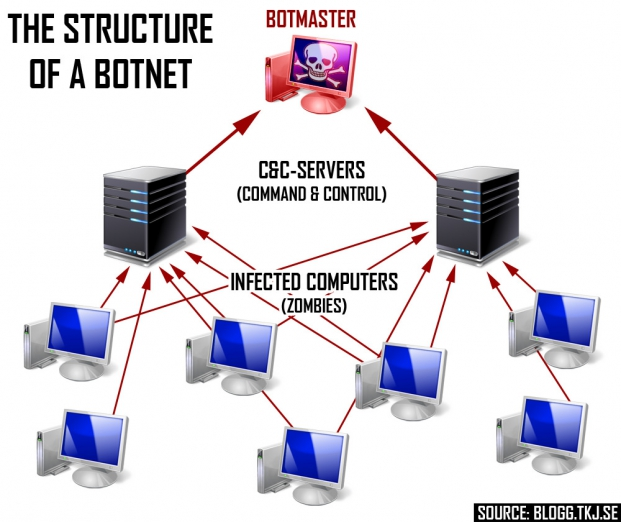 Image for Botnet Blog