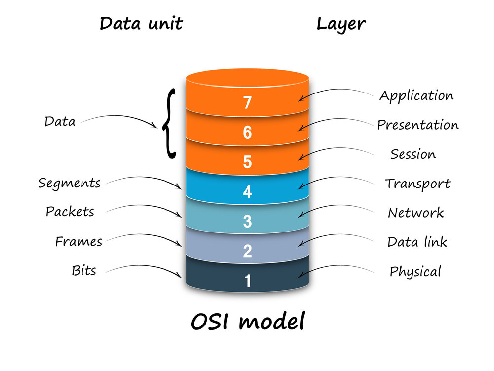 osi refrence model Osi model quizzes & trivia osi network layers quiz the osi model quiz osi reference model – practice t the osi model is one of the most well-known conceptual models that characterizes and standardizes the internal functions of a communication system by partitioning it into abstraction layers but there are many.