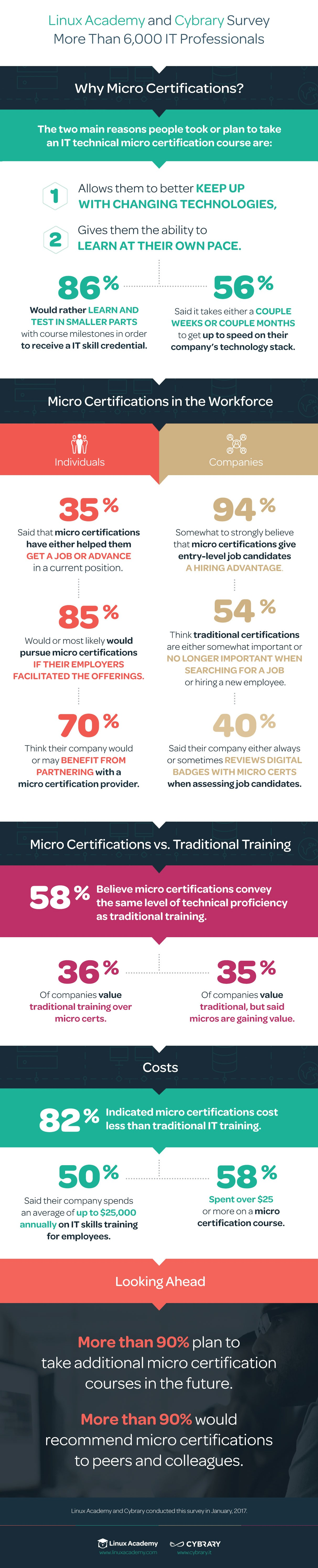 micro-cert-survey-infographic-1213x6502px-high-2