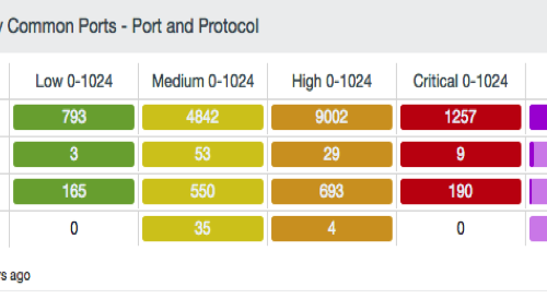 Port and Protocol component