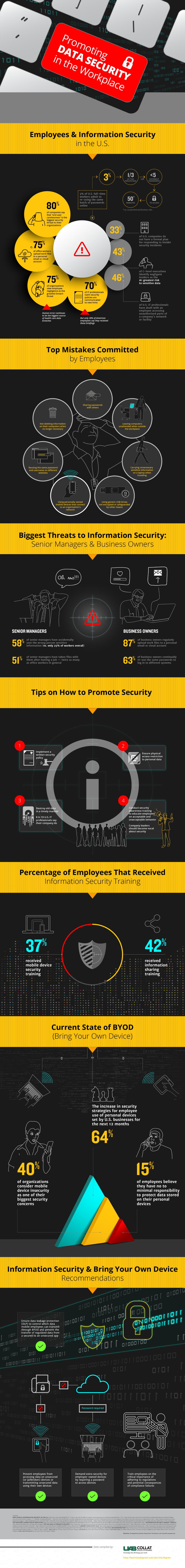 Promoting Data Security in the Workplace [InfoGraphic]