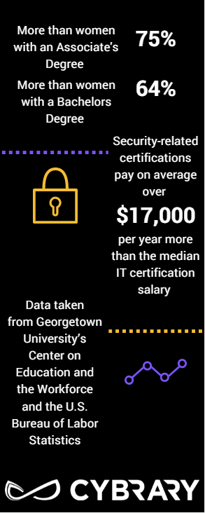 The Value of IT and Security Certifications in 2017 - Cybrary