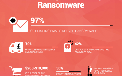 ransomware damage cyptocurrency security