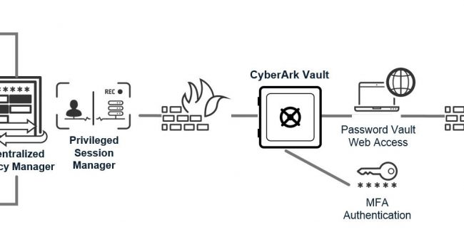 Six Steps To Secure Cryptographic Keys With Cyberark