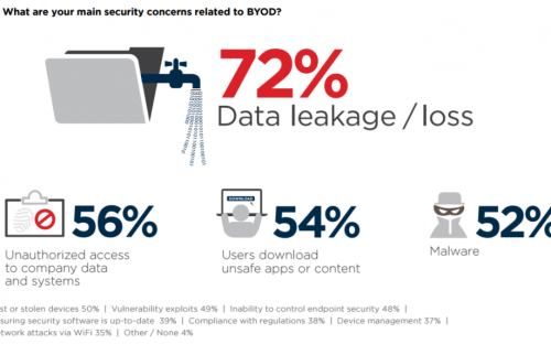 main-security-concerns-related-to-byod