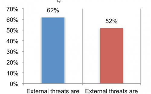 how-difficult-it-is-to-detect-and-contain-external-threats