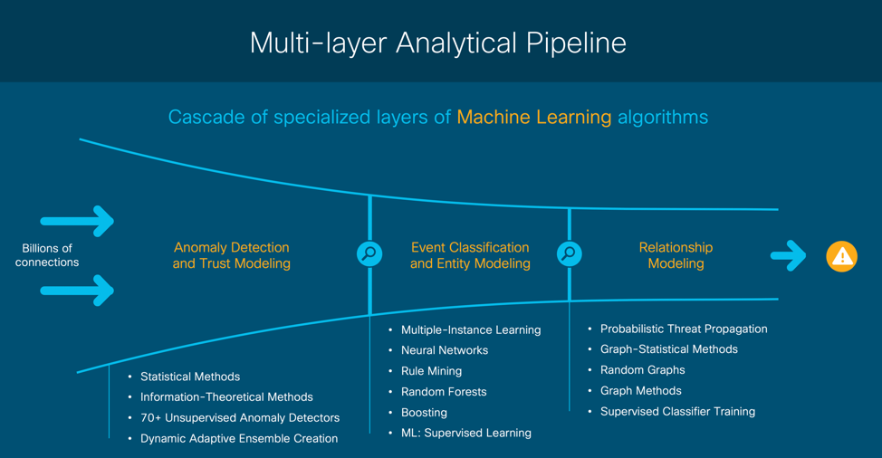 The State of Machine Learning in 2019